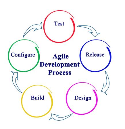 Agile Development Process Stok Fotoğraf