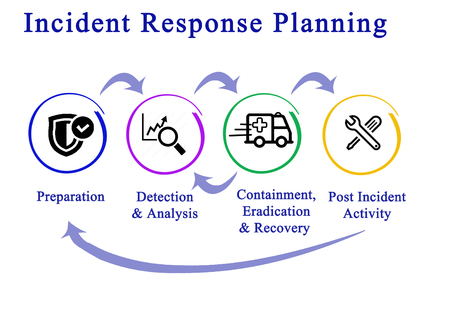 Incident Response Life Cycle