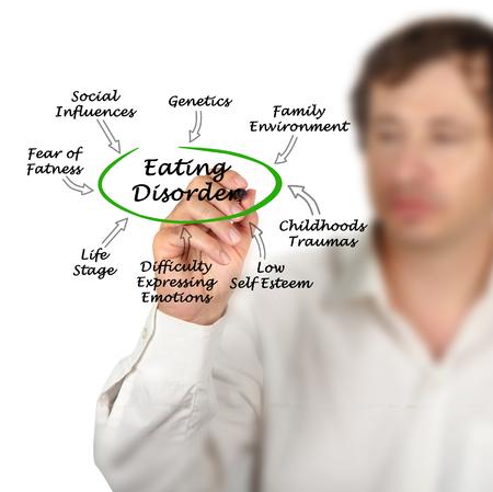 Eating Disorder photo