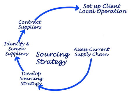 sourcing: Sourcing Strategy