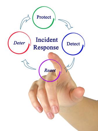 Incident Response Stock Photo