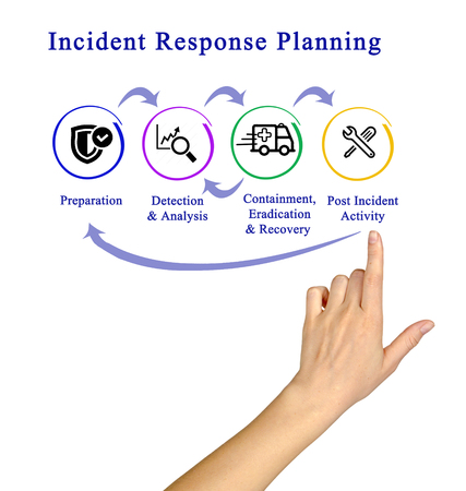 incident: Incident Response Life Cycle