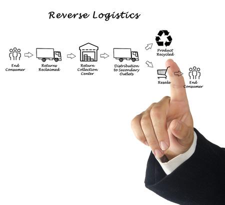 reverse: Reverse Logistics Stock Photo