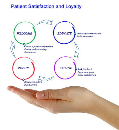 seeking: Patient Satisfaction and Loyalty Stock Photo