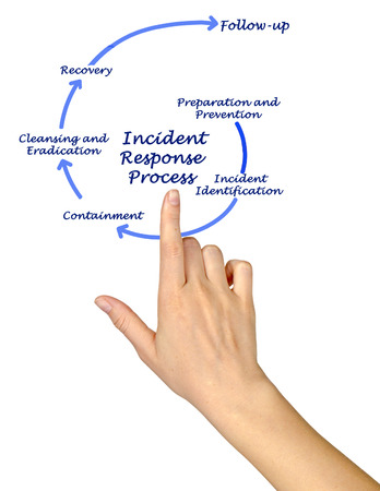 Incident Response Process