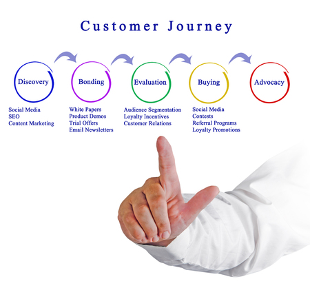 Customer Journey Stock Photo