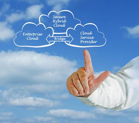 Diagram of Secure Hybrid Cloud