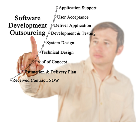 Software Development Outsourcing Stock Photo