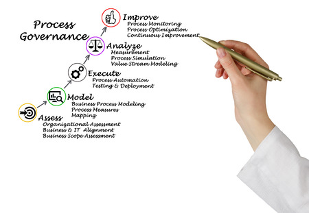 Diagram of Process Governance Stock Photo
