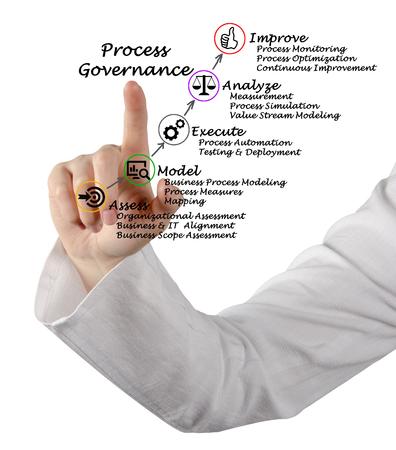 Diagram of Process Governance Stock Photo