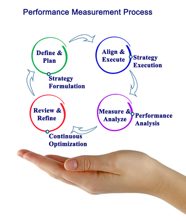 Performance Measurement Process Stock Photo