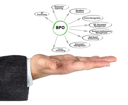 BPO Stock Photo