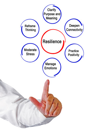 Resilience Stock Photo