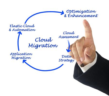 Cloud Migration Stock Photo