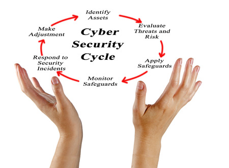 Cyber Security  Cycle Stock Photo