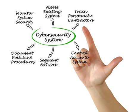Diagram of Cybersecurity Stock Photo