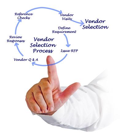 Vendor Selection Process Imagens