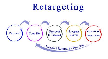 Diagram of Retargeting 版權商用圖片 - 89196631