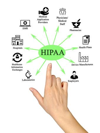 Health Insurance Portability and Accountability Act Stock Photo