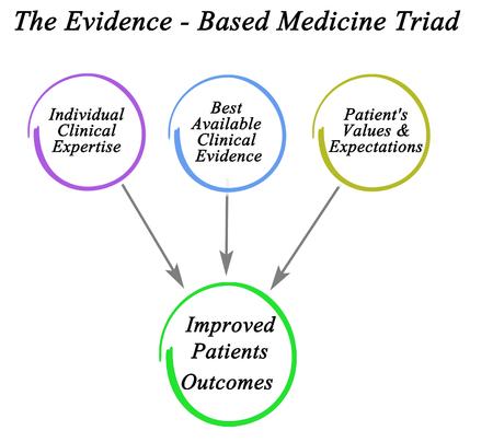 Evidence-based Medicine Triad Stockfoto