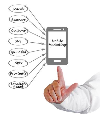 Mobile marketing Stock fotó