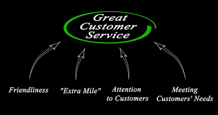 Diagram of Great Customer Service Stok Fotoğraf