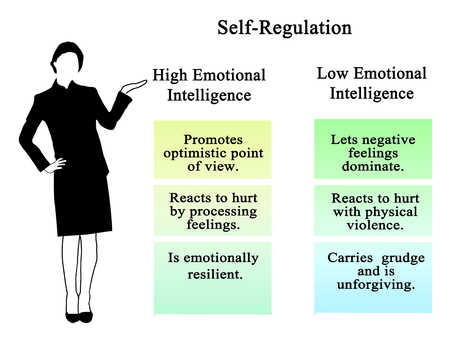 Self-Regulation of high and low EQ