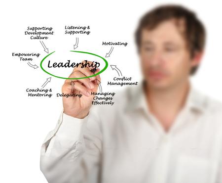 Characteristics of Leadership Standard-Bild - 105647669