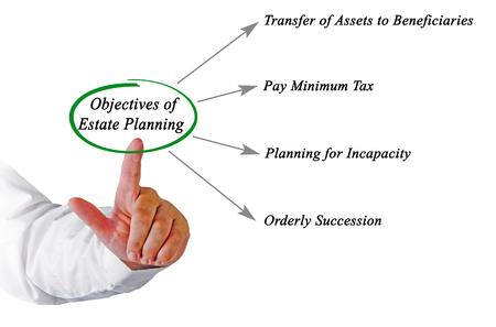 Objectives of Estate Planning