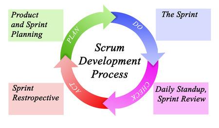 Scrum Development Process