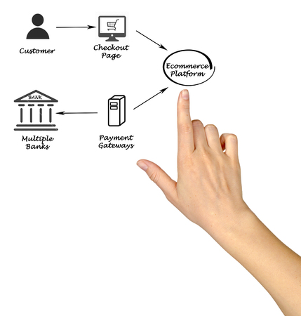 Payment Process and Ecommerce Stock Photo