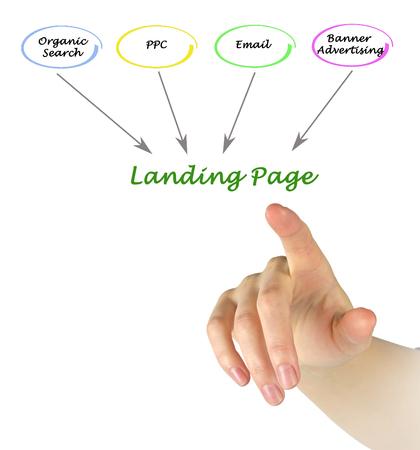 Ways to Landing Page