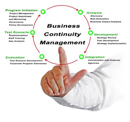 Gestión de continuidad del negocio Foto de archivo - 96933910