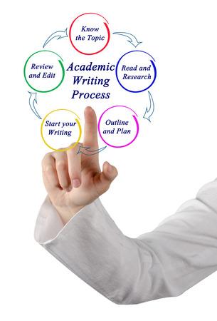 Academic Writing Process Stock Photo