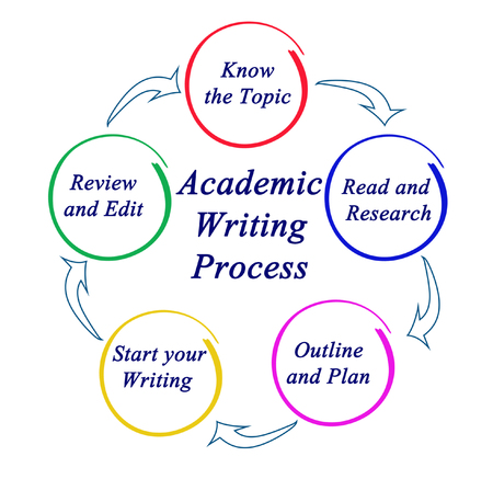 Academic Writing Process Reklamní fotografie