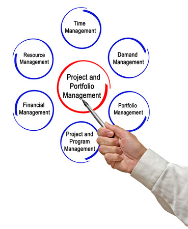 Project and Portfolio Management Stock Photo