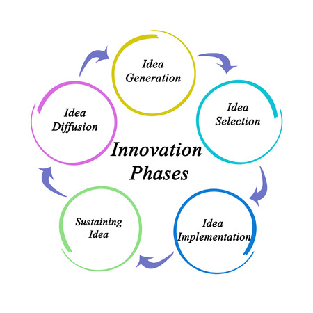 Five Innovation Phases 스톡 콘텐츠
