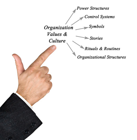 Diagram of Organization Values & Culture Stock Photo