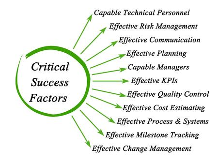 Critical Success Factors 版權商用圖片