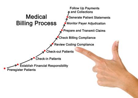 Medical Billing Process Stock Photo