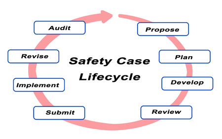 Safety Case Lifecycle 版權商用圖片 - 96968697