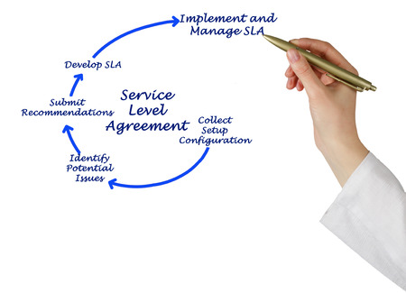 Diagram of Service Level Agreement