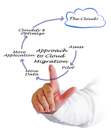 Approach to Cloud Migration