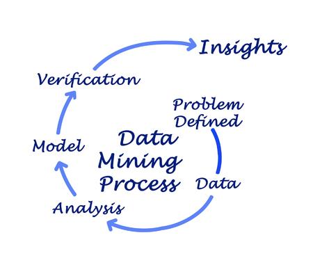 Data mining process Stock Photo