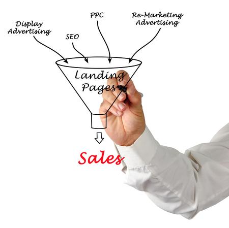 Process of E-Marketing
