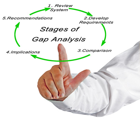 Stages of Gap Analysis