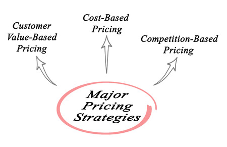 Major pricing strategies Stock Photo