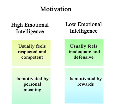 Motivation: High and low emotional intelligence Stok Fotoğraf