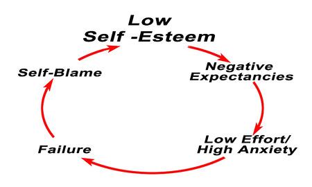 Low Self -Esteem   Stock Photo
