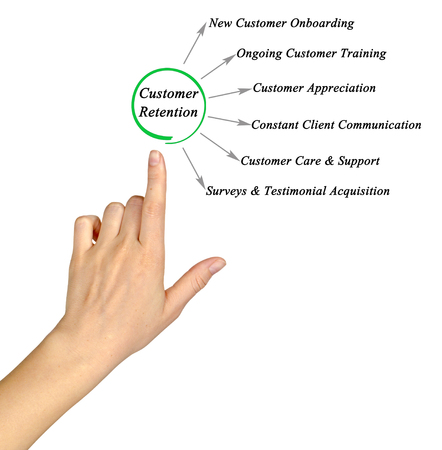 Customer Retention Methods Stock Photo
